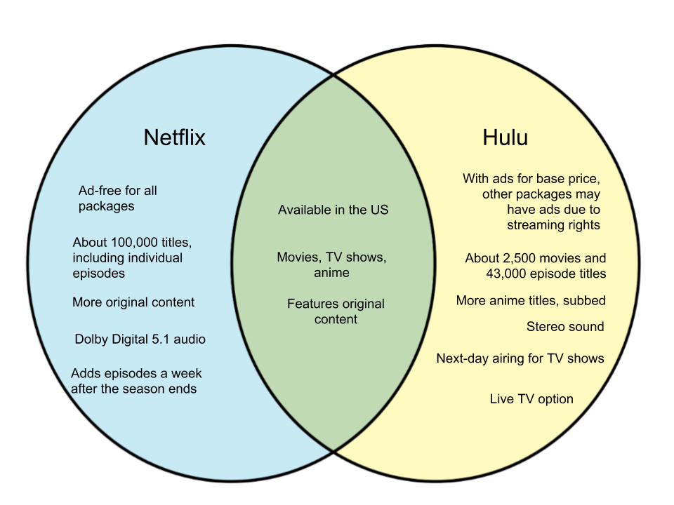Difference-Between-Netflix-and-Hulu.png