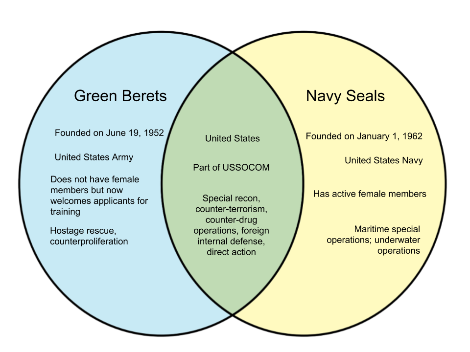 Difference-Between-Green-Berets-and-Navy-Seals.png