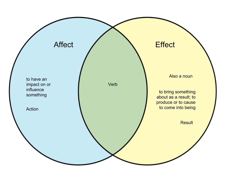 Difference-Between-Affect-and-Effect.png