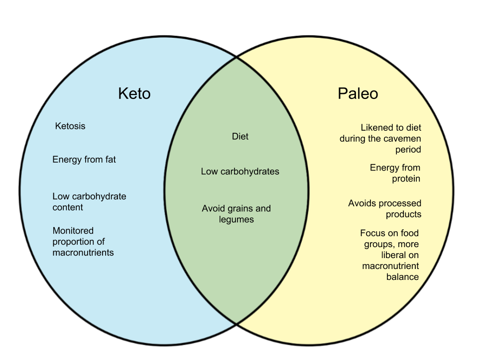Difference-Between-Keto-and-Paleo.png