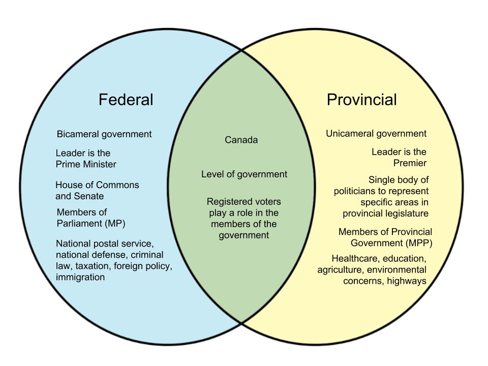 Difference-Between-Federal-and-Provincial-in-Canada.png