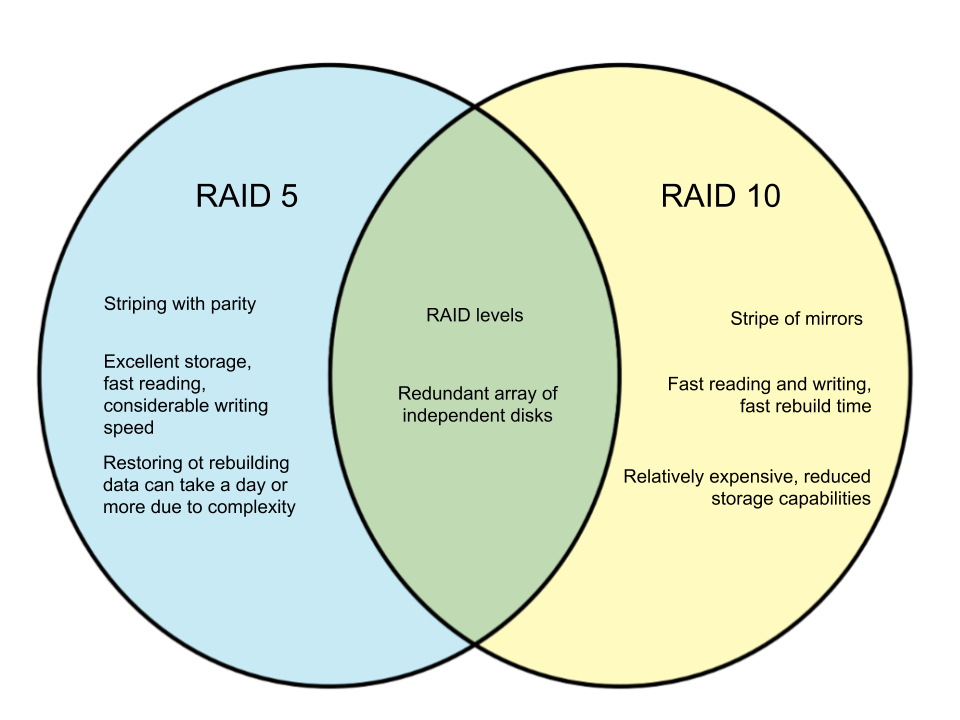 Difference-Between-RAID-5-and-RAID-10.png