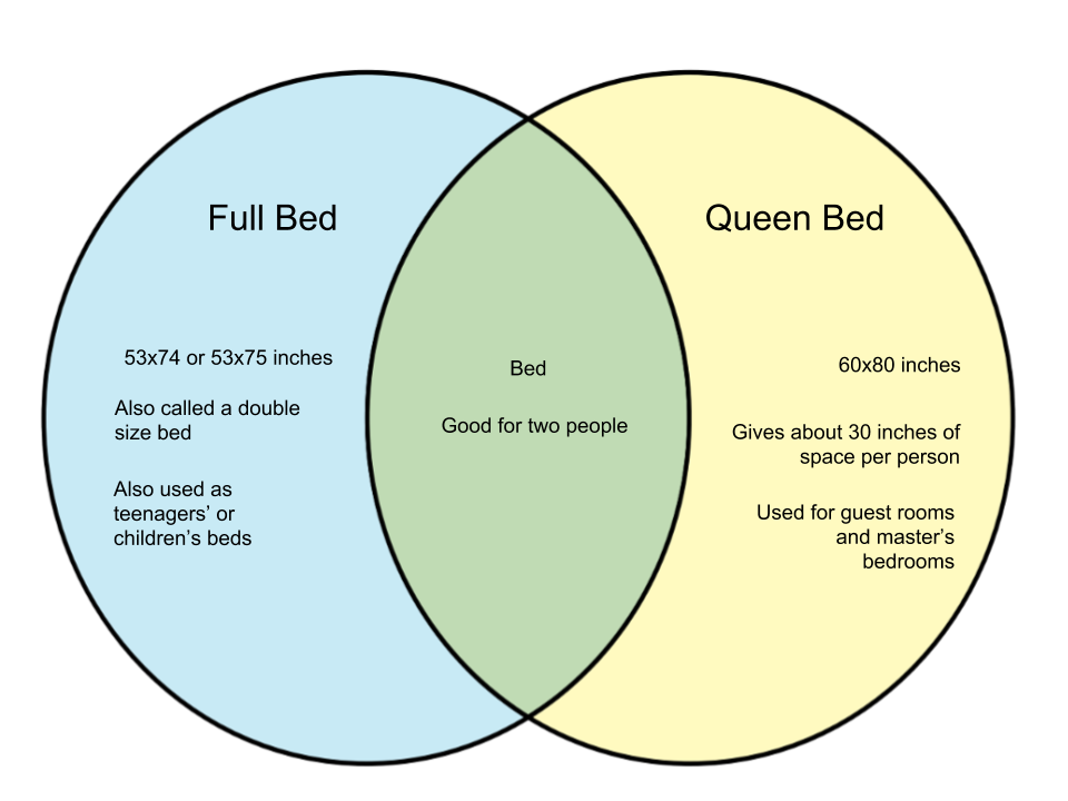 Difference-Between-Full-Bed-and-Queen-Bed-1.png