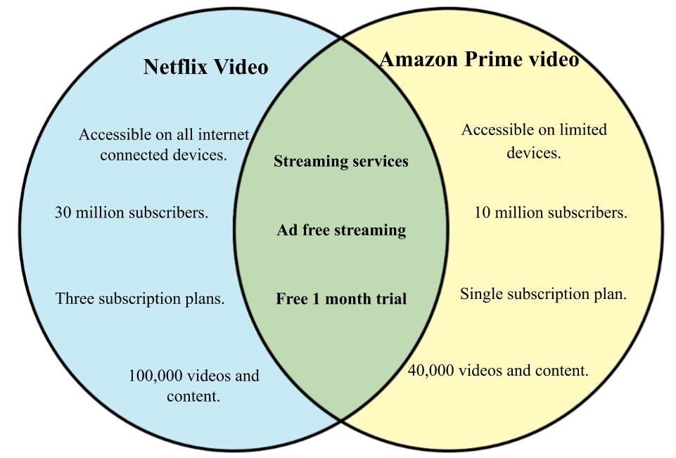 Difference between Netflix and Amazon Prime Video.png