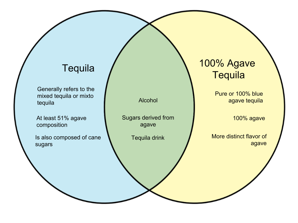 Difference-Between-Tequila-and-100-Agave-Tequila.png