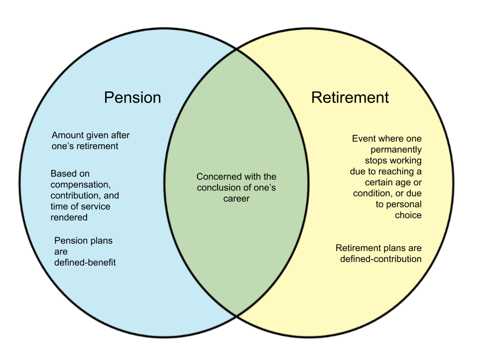 Difference-Between-Pension-and-Retirement.png