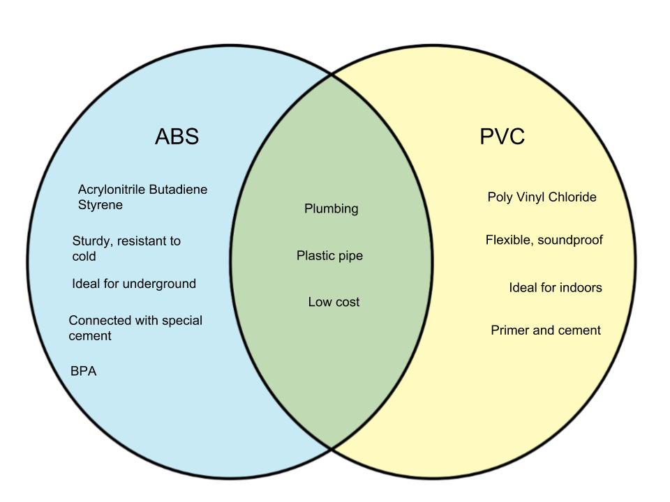 Difference-Between-ABS-and-PVC.png