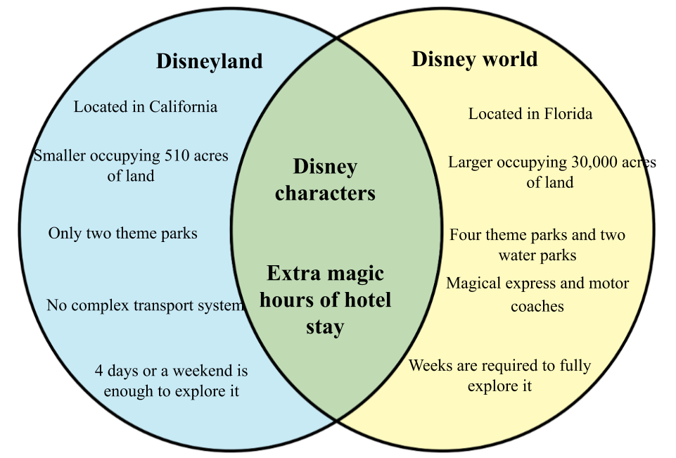 Difference between Disneyland and Disney World.png