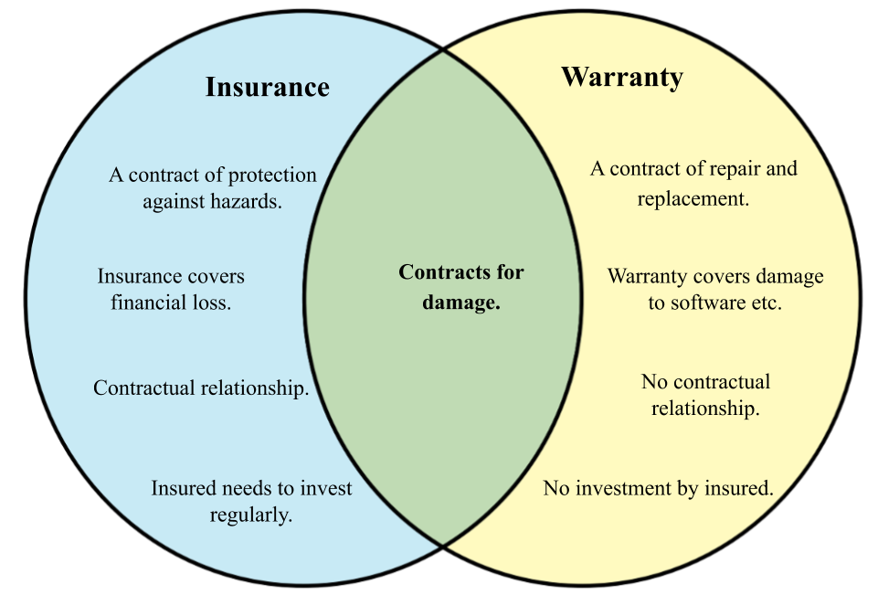 Difference between Insurance and Warranty.png