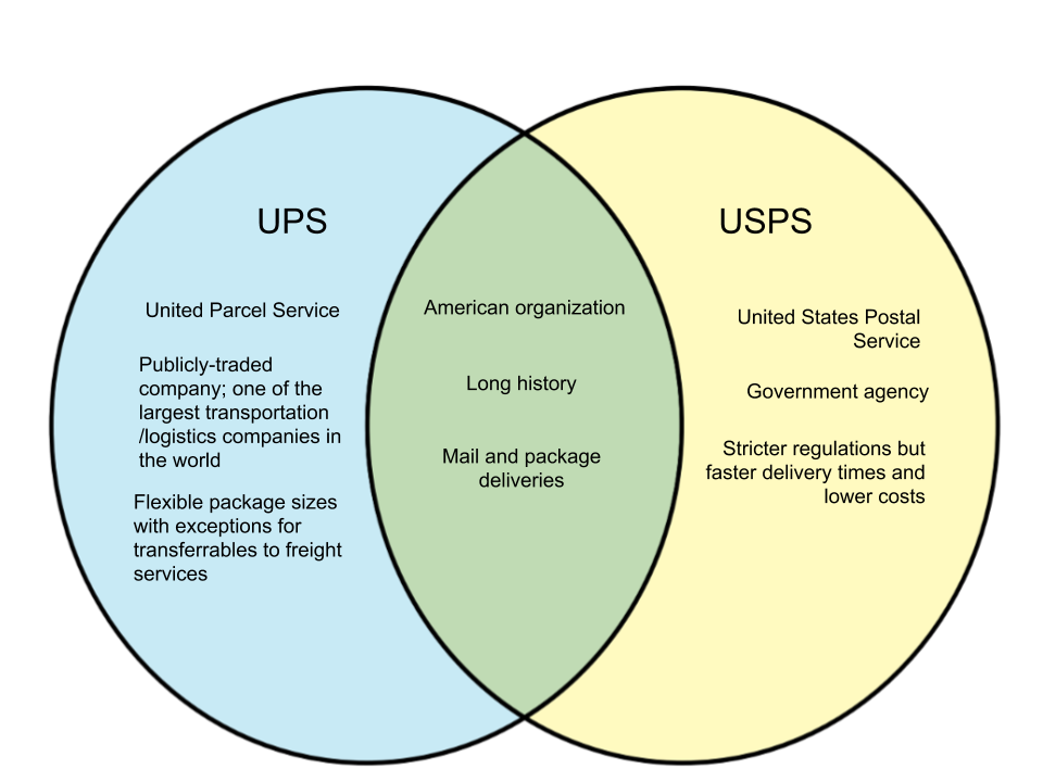 Difference-Between-UPS-and-USPS.png