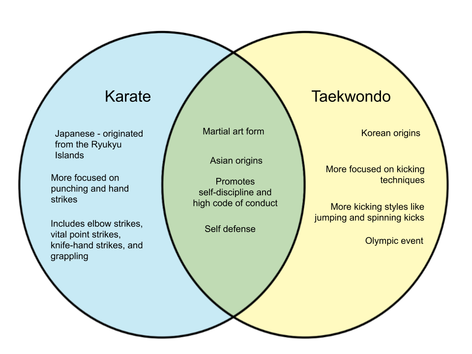 Difference-Between-Karate-and-Taekwondo.png
