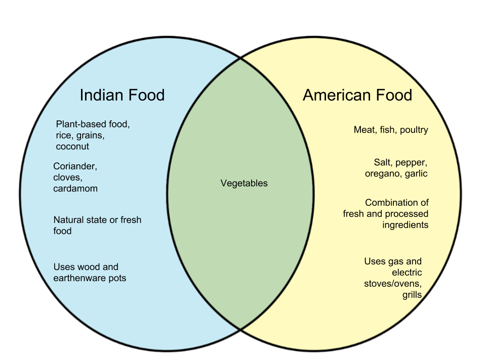 Difference-Between-Food-in-India-and-America.png