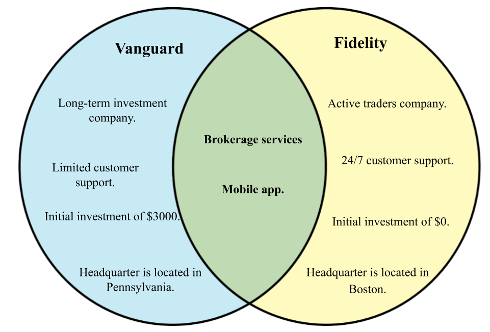 Difference between Vanguard and Fidelity.png