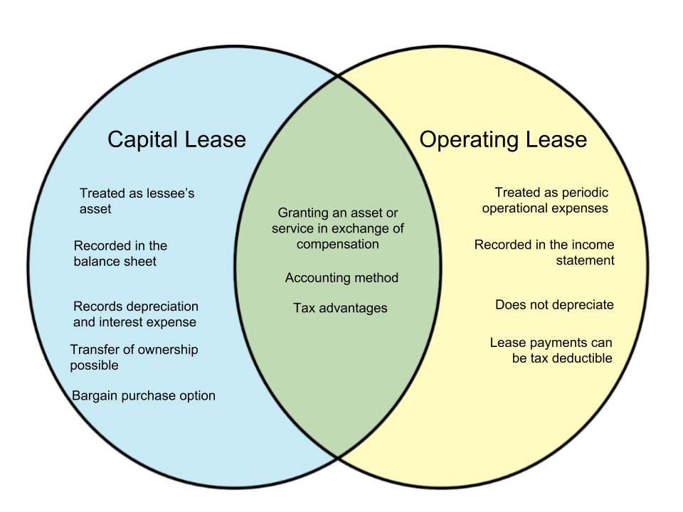 Difference-Between-Capital-Lease-and-Operating-Lease.png