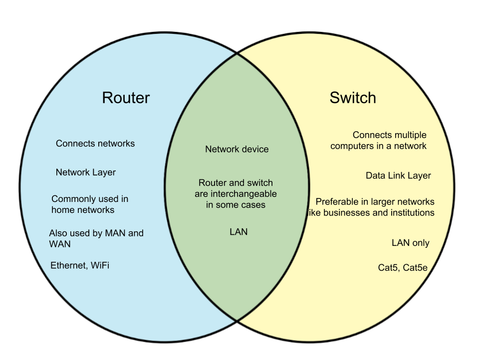 Difference-Between-Router-and-Switch.png
