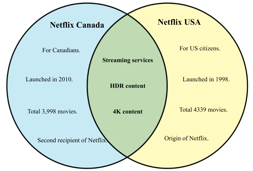 Difference between Netflix Canada and USA.png