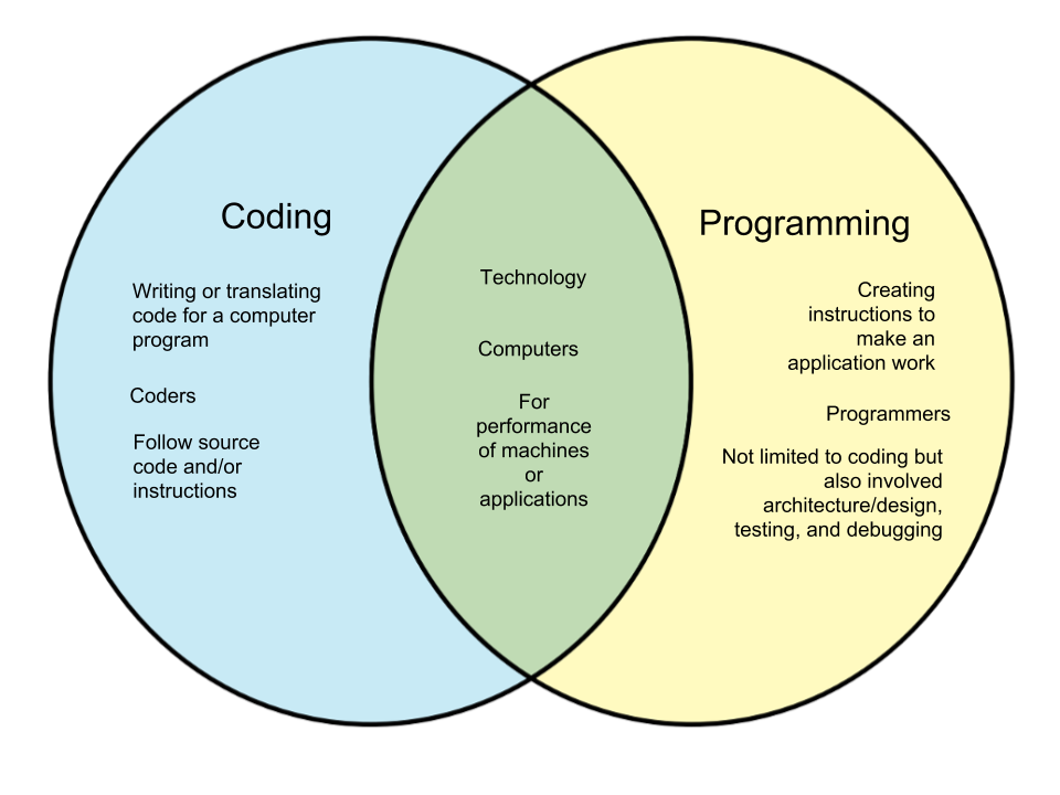 Difference-Between-Coding-and-Programming.png
