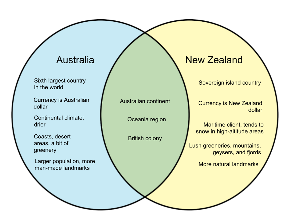 Difference Between Australia And New Zealand