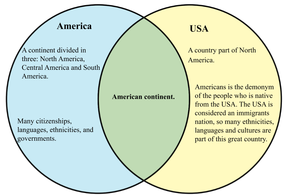 America vs USA.png