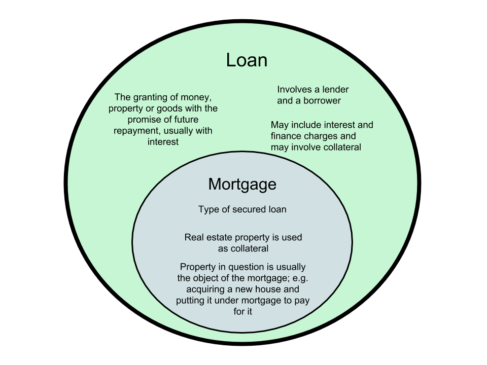 Difference-Between-Loan-and-Mortgage.png