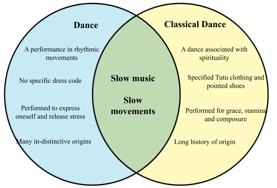 Difference between Dance and Classical Dance.png