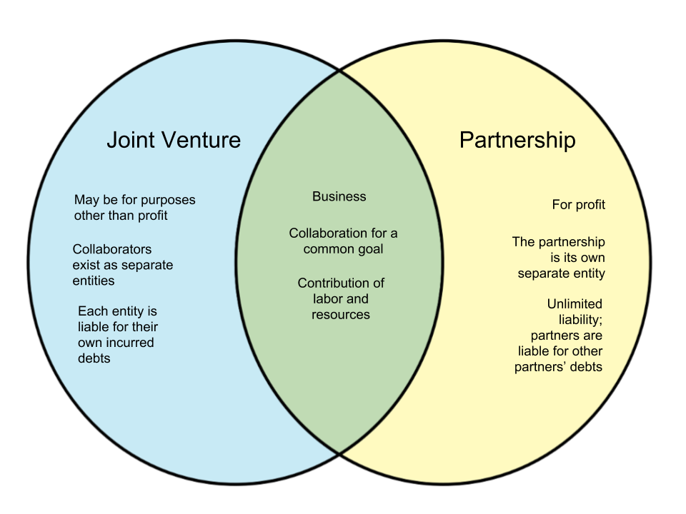 Difference-Between-Joint-Venture-and-Partnership.png