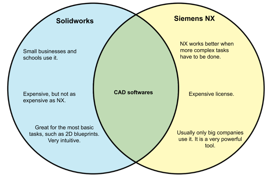 Solidworks-vs-NX.png