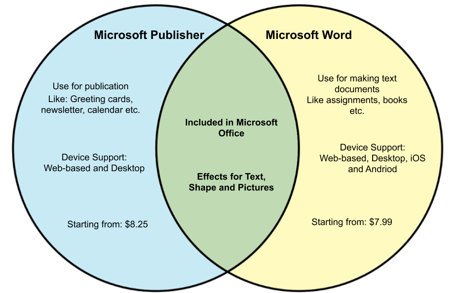 Differences between Microsoft Publisher and Word.png