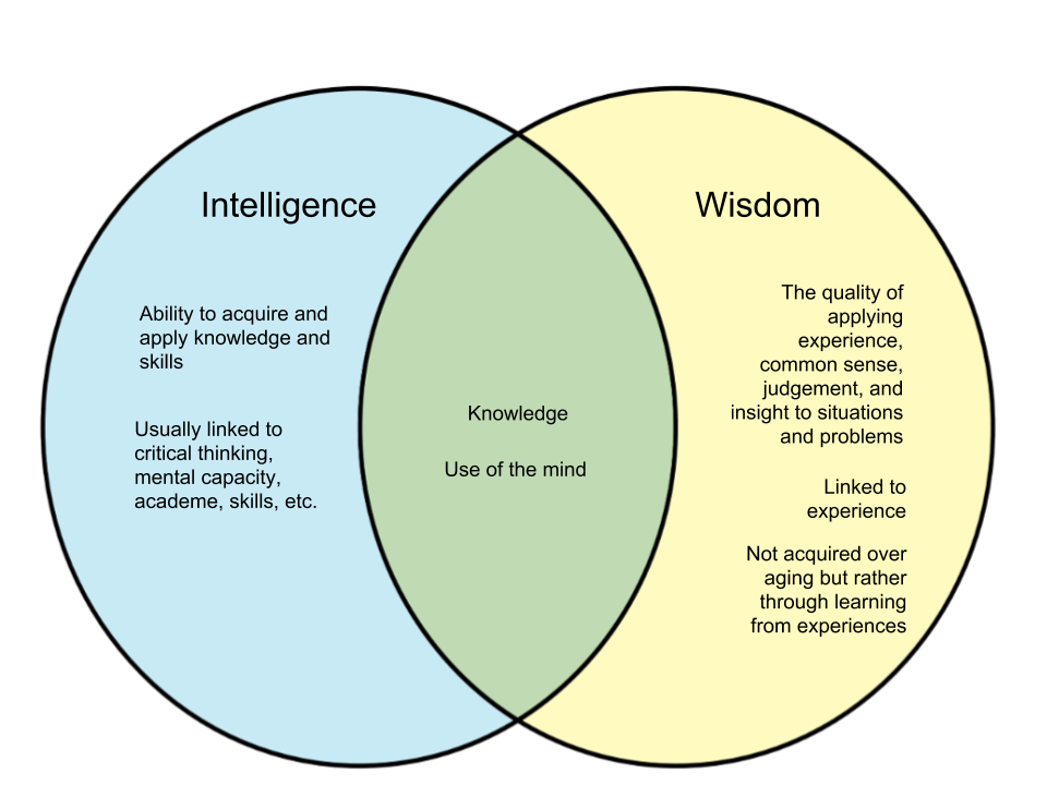Difference-Between-Intelligence-and-Wisdom.png