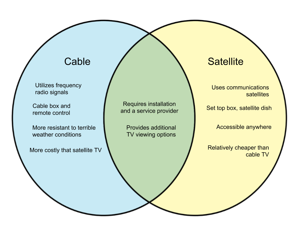 Difference-Between-Cable-TV-and-Satellite-TV.png