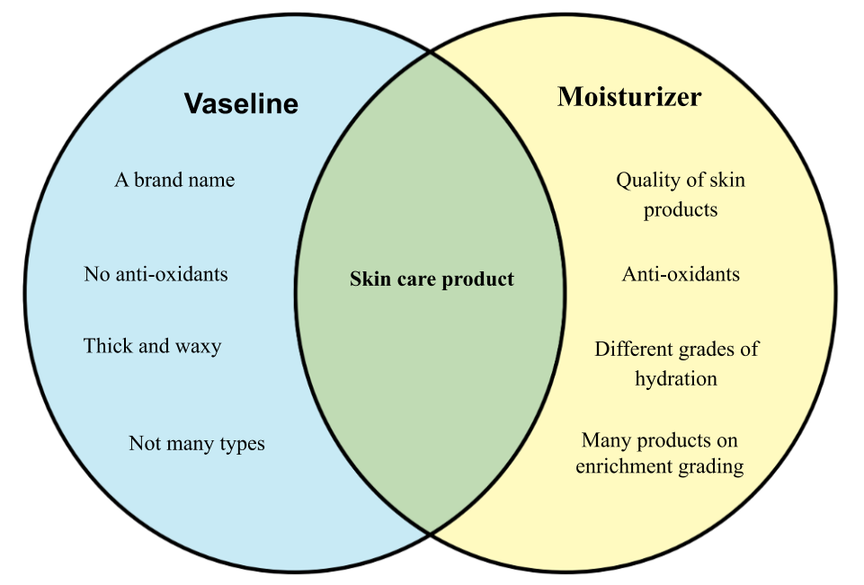 Difference between Vaseline and Moisturizer.png