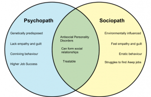 Difference between Sociopath and Psycopath - diff.wiki