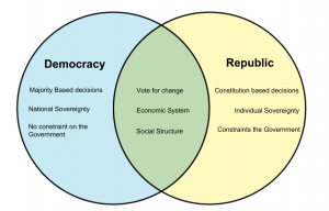 Democracy-vs-Republic.png